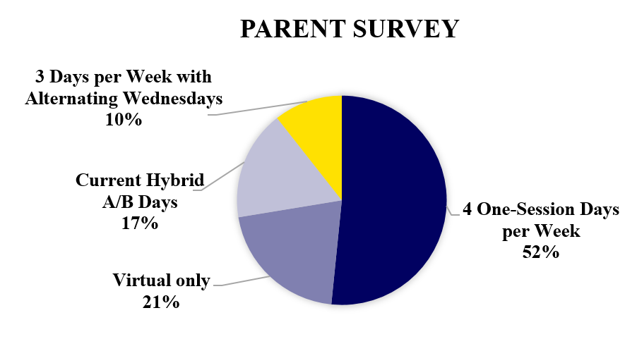 Phase 2 Parent Survey Results 4 one-session days per week (52%) Virtual only (21%) Current hybrid A/B Days (17%) 3 Days per week with alternating Wednesdays (10%)