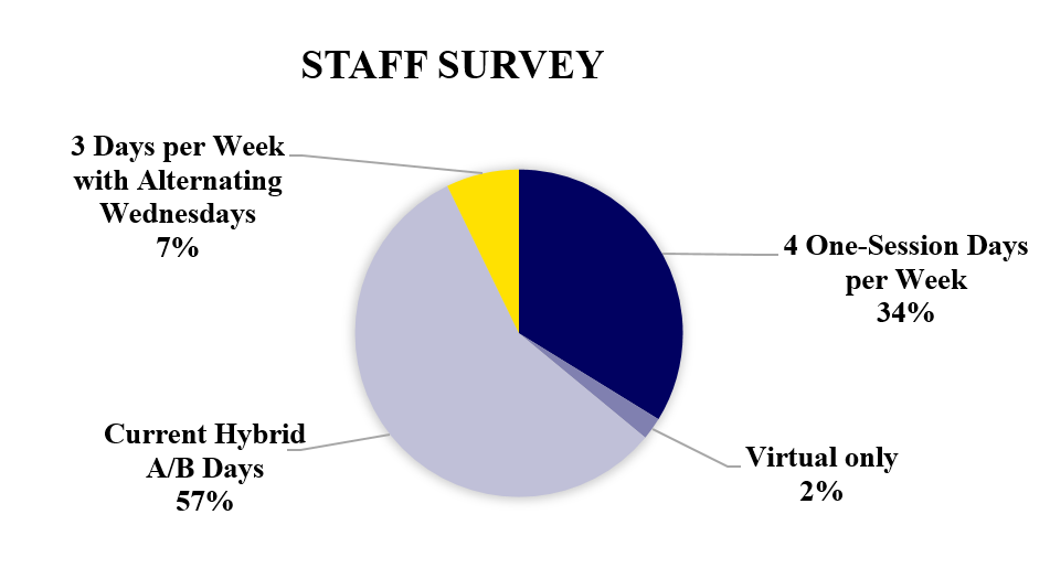 Phase 2 Staff Survey Results Current hybrid A/B Days (57%) 4 one-session days per week (34%) 3 days per week with alternating Wednesdays (7%) Virtual only (2%)